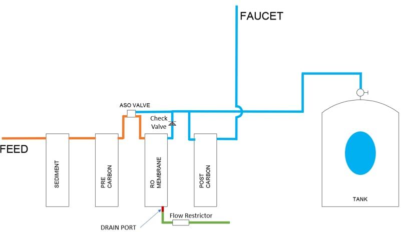 Reverse Osmosis schematic diagram