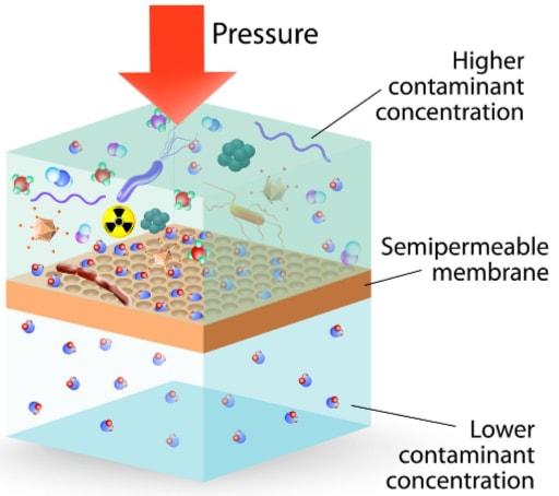 reverse osmosis and nanofiltration membrane diagram